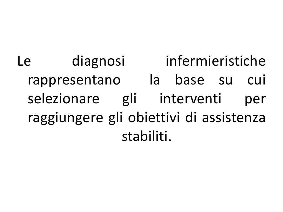 Modello cognizione/percezione Dolore Dolore cronico Alterazioni sensoriali percettive (visive, uditive, cinestesiche, gustative, tattili, olfattive) Negligenza monolaterale Alterazione dei processi cognitivi Conflitto decisionale Carenza di conoscenze