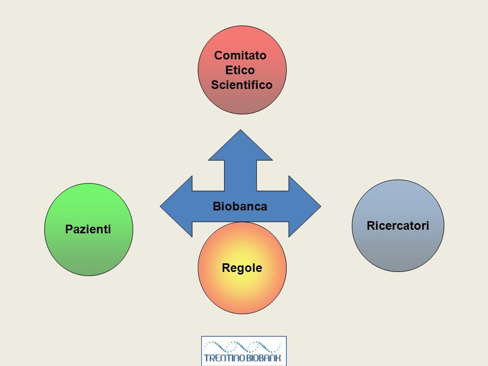 Pazienti Biobanca Comitato Etico Scientifico Ricercatori Regole