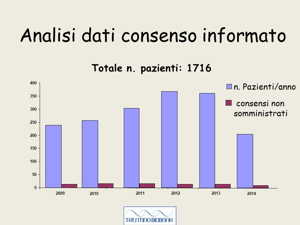 Analisi dati consenso informato 0 50 100 150 200 250 300 350 400 2010 201120122013 2014 n. Pazienti/anno consensi non somministrati Totale n. pazienti