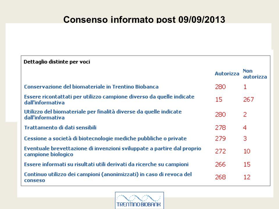 Consenso informato post 09/09/2013 1 2 3 4 5 6 7 Rappresentazione dati per singole voci del consenso informato relativa alla NON AUTORIZZAZIONE