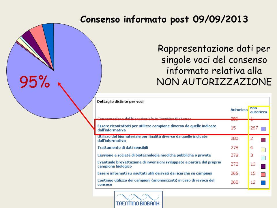 Consenso informato post 09/09/2013 Rappresentazione dati per singole voci del consenso informato relativa alla NON AUTORIZZAZIONE 95%