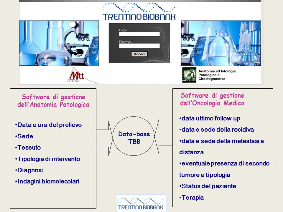 Data-base TBB Software di gestione dell'Anatomia Patologica Software di gestione dell'Oncologia Medica Data e ora del prelievo Sede Tessuto Tipologia