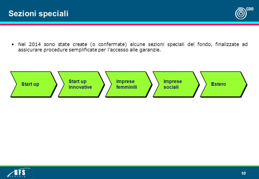 10 Sezioni speciali Start up Start up innovative Imprese femminili Imprese sociali Estero Nel 2014 sono state create (o confermate) alcune sezioni speciali del fondo, finalizzate ad assicurare procedure semplificate per l'accesso alle garanzie.
