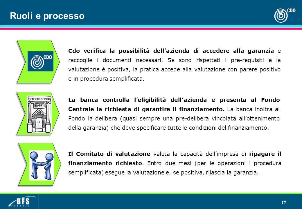 11 Ruoli e processo La banca controlla l'eligibilità dell'azienda e presenta al Fondo Centrale la richiesta di garantire il finanziamento. La banca in