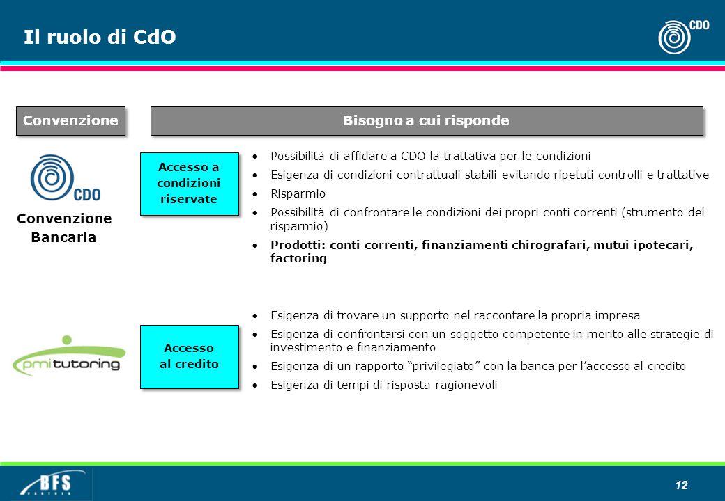 Il ruolo di CdO Possibilità di affidare a CDO la trattativa per le condizioni Esigenza di condizioni contrattuali stabili evitando ripetuti controlli