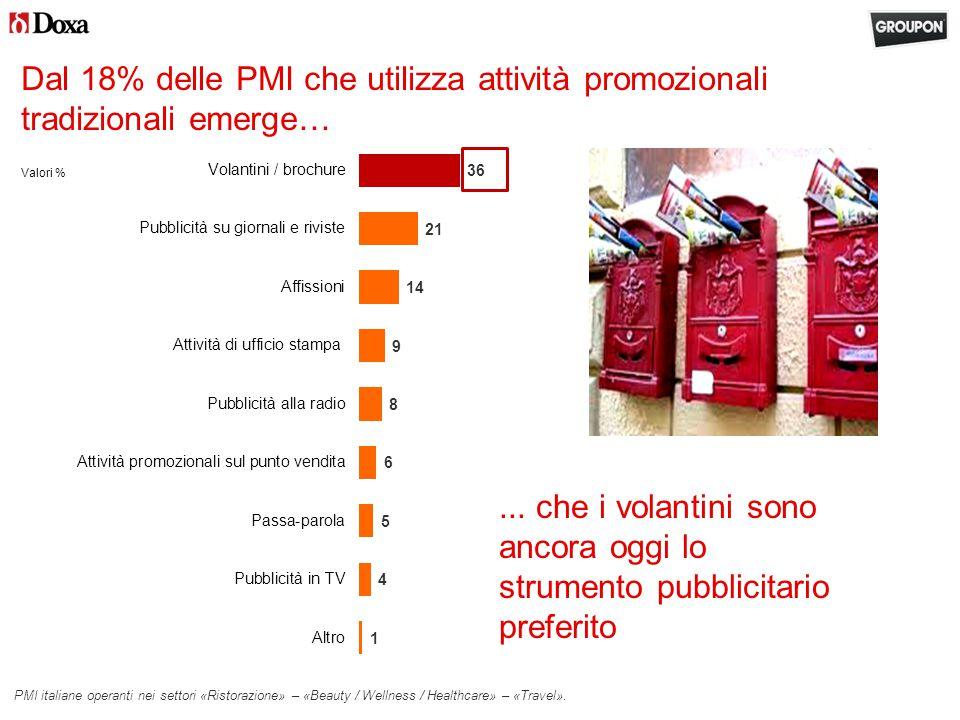 Dal 18% delle PMI che utilizza attività promozionali tradizionali emerge… Valori % PMI italiane operanti nei settori «Ristorazione» – «Beauty / Wellness / Healthcare» – «Travel»....