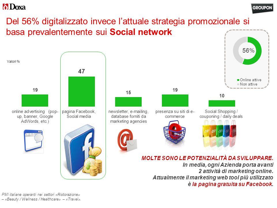 Del 56% digitalizzato invece l'attuale strategia promozionale si basa prevalentemente sui Social network 56% MOLTE SONO LE POTENZIALITÀ DA SVILUPPARE.