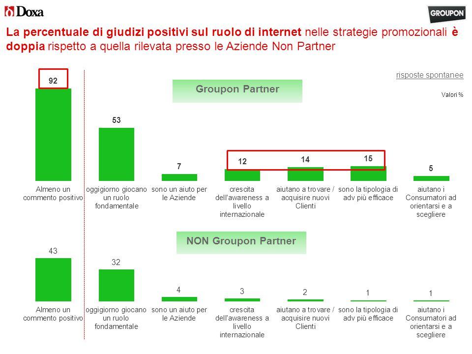 La percentuale di giudizi positivi sul ruolo di internet nelle strategie promozionali è doppia rispetto a quella rilevata presso le Aziende Non Partner risposte spontanee Groupon Partner Valori % NON Groupon Partner