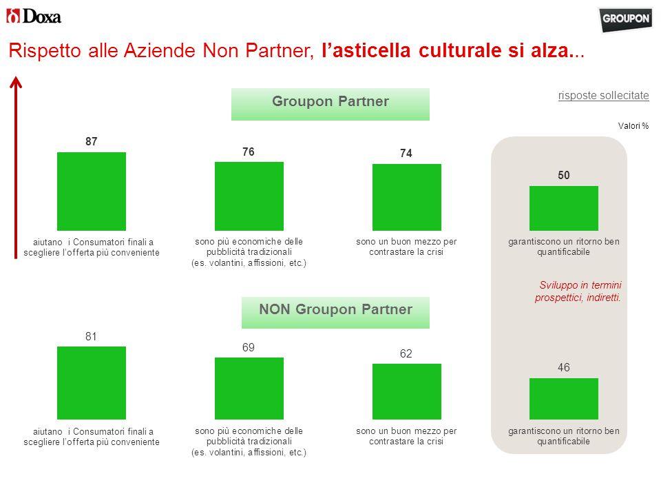 Valori % Rispetto alle Aziende Non Partner, l'asticella culturale si alza...