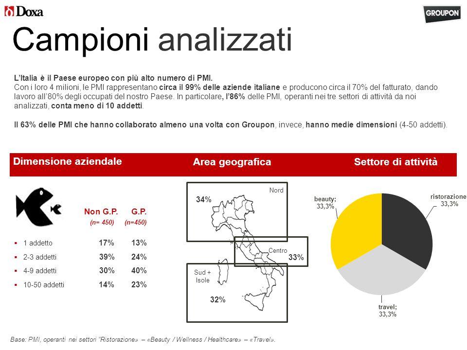 Area geografica 34% 33% 32% Campioni analizzati Settore di attività Nord Centro Sud + Isole Dimensione aziendale Non G.P.G.P.