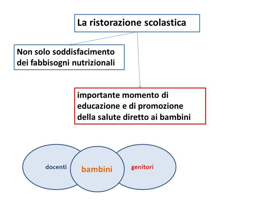 La ristorazione scolastica Non solo soddisfacimento dei fabbisogni nutrizionali importante momento di educazione e di promozione della salute diretto