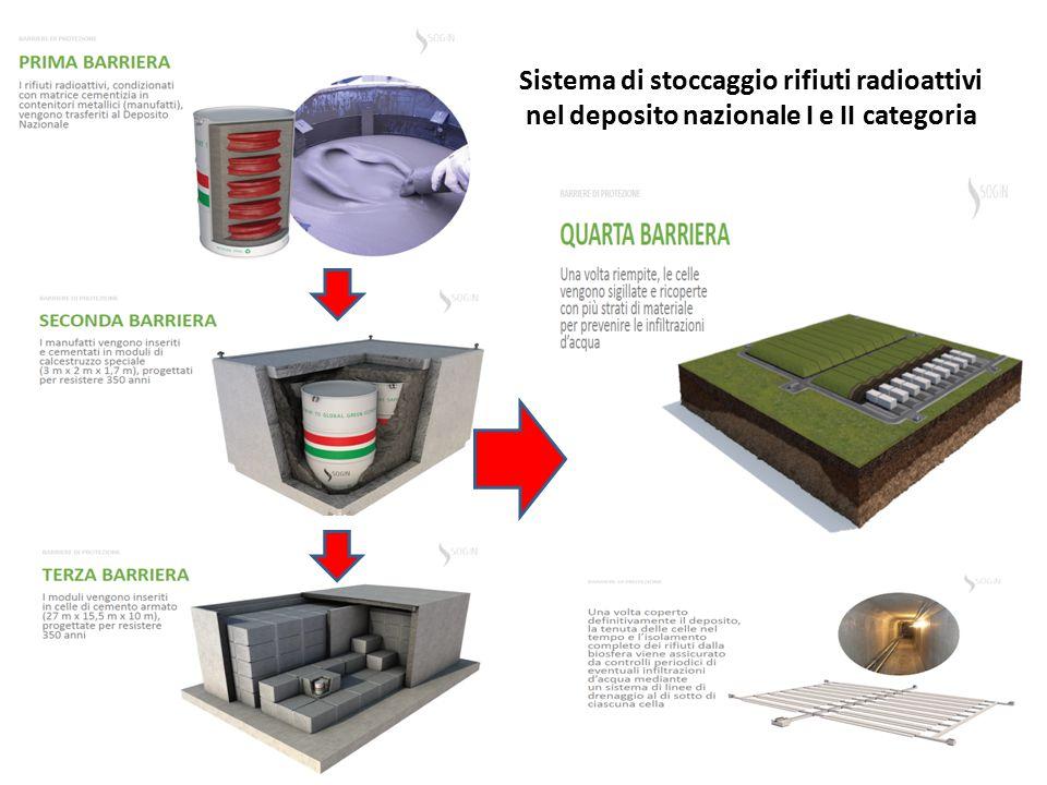 Sistema di stoccaggio rifiuti radioattivi nel deposito nazionale I e II categoria