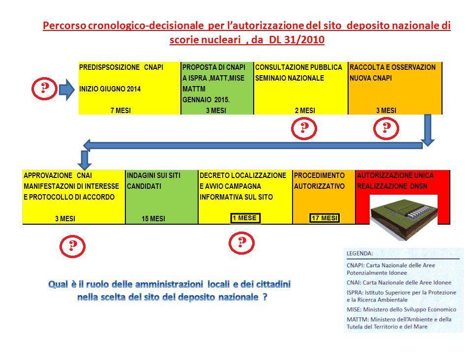 Percorso cronologico-decisionale per l'autorizzazione del sito deposito nazionale di scorie nucleari, da DL 31/2010