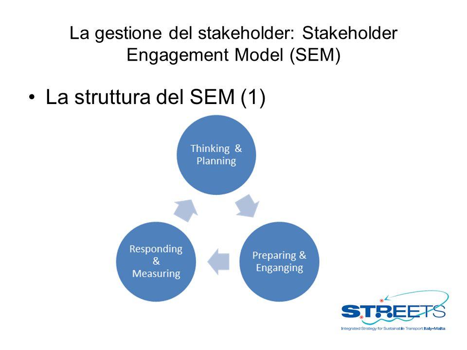 La gestione del stakeholder: Stakeholder Engagement Model (SEM) La struttura del SEM (1)