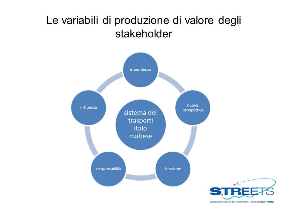 Le variabili di produzione di valore degli stakeholder