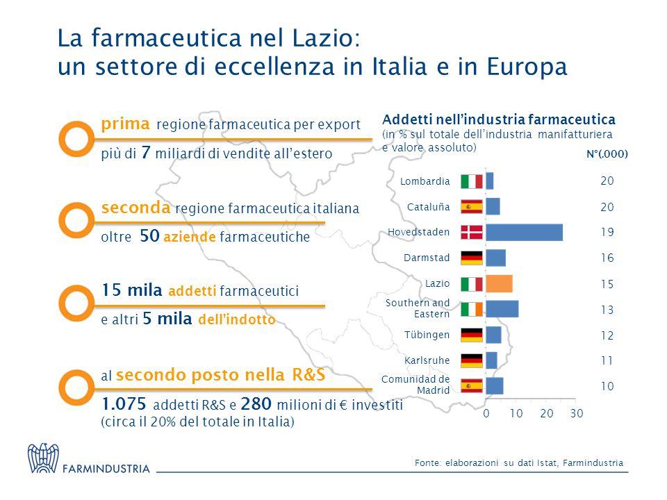 Fonte: elaborazioni su dati Istat, Farmindustria La farmaceutica nel Lazio: un settore di eccellenza in Italia e in Europa prima regione farmaceutica per export più di 7 miliardi di vendite all'estero seconda regione farmaceutica italiana oltre 50 aziende farmaceutiche 15 mila addetti farmaceutici e altri 5 mila dell'indotto al secondo posto nella R&S 1.075 addetti R&S e 280 milioni di € investiti (circa il 20% del totale in Italia) Addetti nell'industria farmaceutica (in % sul totale dell'industria manifatturiera e valore assoluto) Hovedstaden Karlsruhe Cataluña Tübingen Comunidad de Madrid Darmstad Lazio Southern and Eastern Lombardia 0102030 20 19 16 15 13 12 11 10 N°(.000)