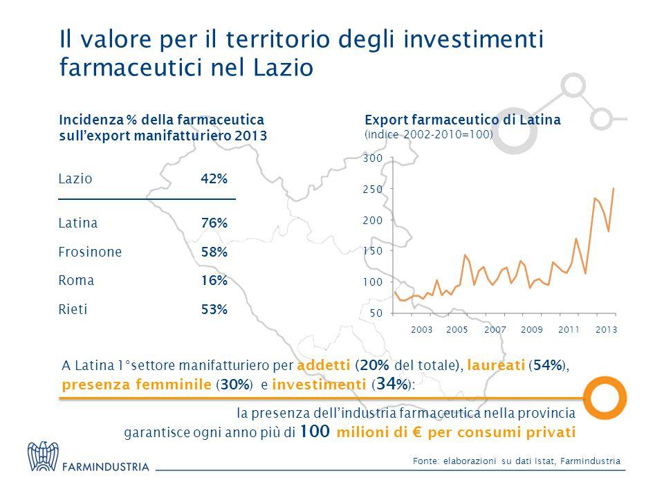 Fonte: elaborazioni su dati Istat, Farmindustria Il valore per il territorio degli investimenti farmaceutici nel Lazio 300 250 200 150 100 50 200320132005200720092011 Export farmaceutico di Latina (indice 2002-2010=100) A Latina 1°settore manifatturiero per addetti (20% del totale ), laureati ( 54% ), presenza femminile ( 30% )e investimenti ( 34 % ): la presenza dell'industria farmaceutica nella provincia garantisce ogni anno più di 100 milioni di € per consumi privati Lazio 42% Rieti 53% Roma 16% Latina 76% Frosinone 58% Incidenza % della farmaceutica sull'export manifatturiero 2013