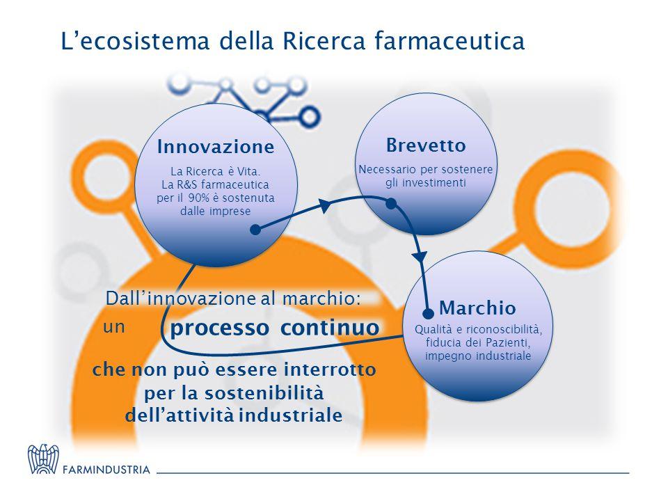 L'ecosistema della Ricerca farmaceutica Brevetto Marchio Qualità e riconoscibilità, fiducia dei Pazienti, impegno industriale Necessario per sostenere gli investimenti Innovazione La Ricerca è Vita.