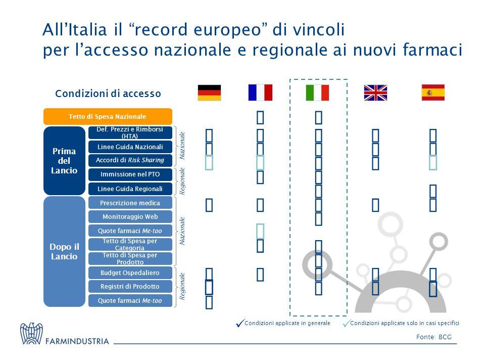 All'Italia il record europeo di vincoli per l'accesso nazionale e regionale ai nuovi farmaci Fonte: BCG Condizioni di accesso Prima del Lancio Linee Guida Nazionali Accordi di Risk Sharing Def.