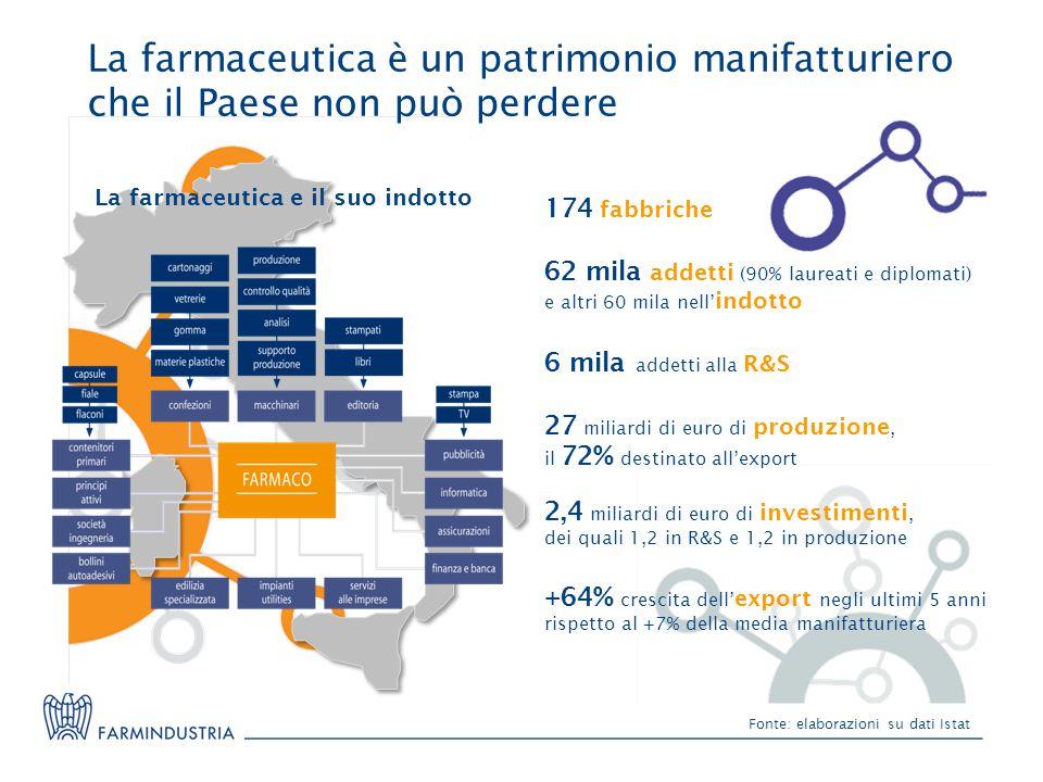 Fonte: elaborazioni su dati Istat La farmaceutica è un patrimonio manifatturiero che il Paese non può perdere 27 miliardi di euro di produzione, il 72% destinato all'export 2,4 miliardi di euro di investimenti, dei quali 1,2 in R&S e 1,2 in produzione +64% crescita dell' export negli ultimi 5 anni rispetto al +7% della media manifatturiera 6 mila addetti alla R&S 174 fabbriche 62 mila addetti (90% laureati e diplomati) e altri 60 mila nell' indotto La farmaceutica e il suo indotto
