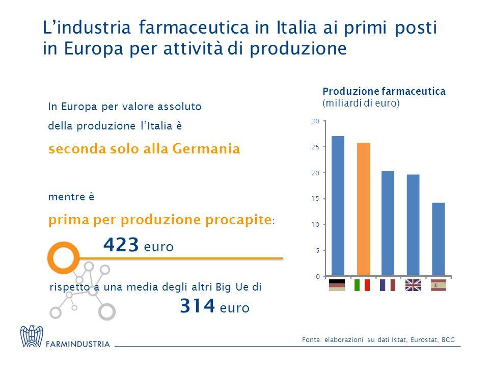 Fonte: elaborazioni su dati Istat, Eurostat, BCG L'industria farmaceutica in Italia ai primi posti in Europa per attività di produzione In Europa per valore assoluto della produzione l'Italia è seconda solo alla Germania mentre è prima per produzione procapite : 423 euro 314 euro rispetto a una media degli altri Big Ue di Produzione farmaceutica (miliardi di euro) 0 5 10 15 20 25 30