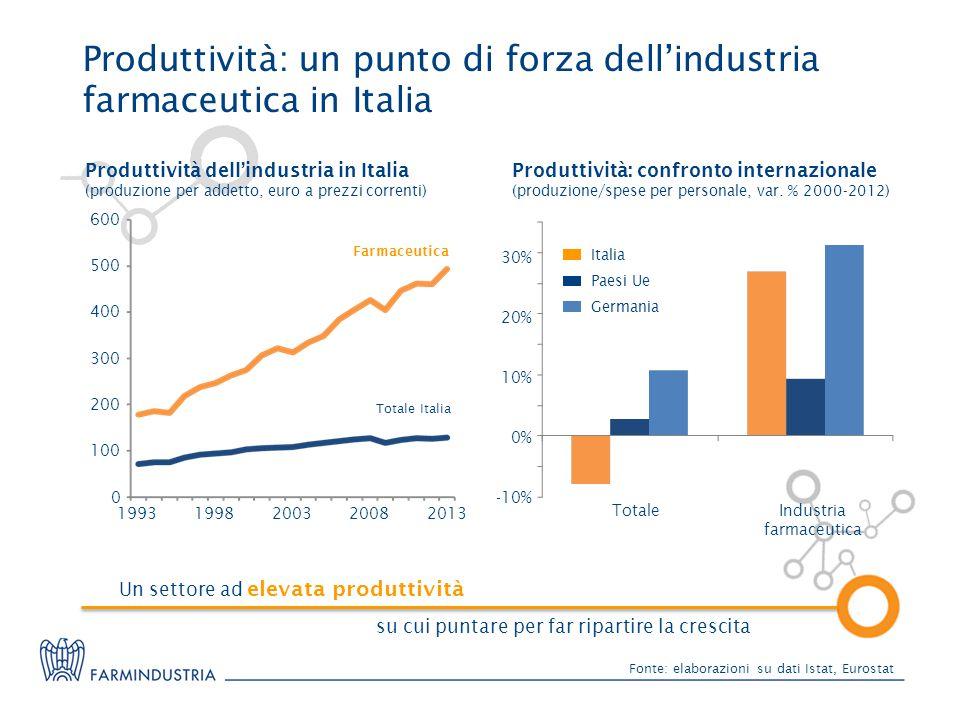 Fonte: elaborazioni su dati Istat, Eurostat Produttività dell'industria in Italia (produzione per addetto, euro a prezzi correnti) 0 100 200 300 400 500 600 19932013200820031998 Farmaceutica Totale Italia Produttività: confronto internazionale (produzione/spese per personale, var.