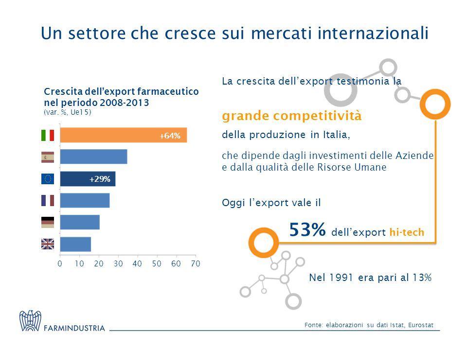 Un settore che cresce sui mercati internazionali Fonte: elaborazioni su dati Istat, Eurostat Oggi l'export vale il 53% dell'export hi-tech che dipende dagli investimenti delle Aziende e dalla qualità delle Risorse Umane La crescita dell'export testimonia la grande competitività della produzione in Italia, Nel 1991 era pari al 13% Crescita dell'export farmaceutico nel periodo 2008-2013 (var.