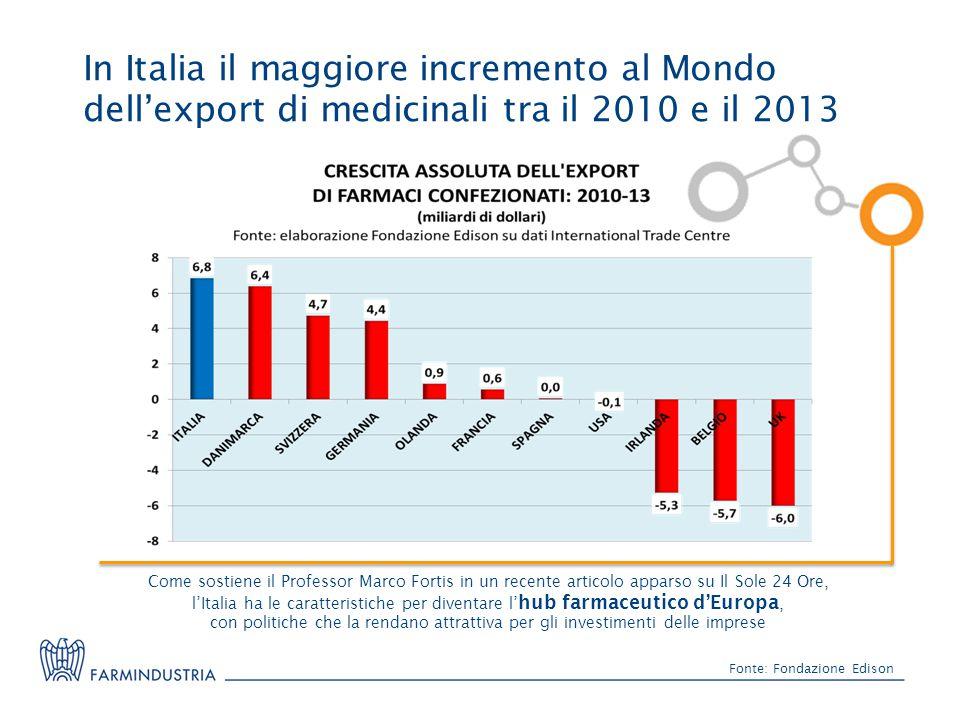 In Italia il maggiore incremento al Mondo dell'export di medicinali tra il 2010 e il 2013 Fonte: Fondazione Edison Come sostiene il Professor Marco Fortis in un recente articolo apparso su Il Sole 24 Ore, l'Italia ha le caratteristiche per diventare l' hub farmaceutico d'Europa, con politiche che la rendano attrattiva per gli investimenti delle imprese