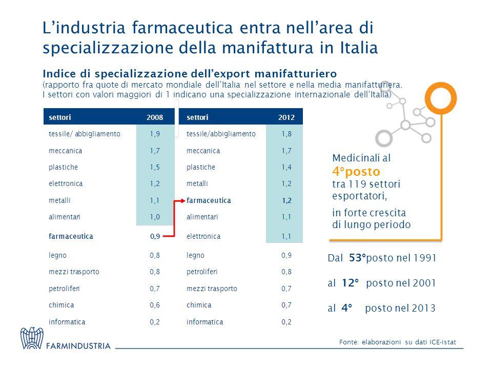 L'industria farmaceutica entra nell'area di specializzazione della manifattura in Italia Fonte: elaborazioni su dati ICE-Istat Indice di specializzazione dell'export manifatturiero (rapporto fra quote di mercato mondiale dell'Italia nel settore e nella media manifatturiera.