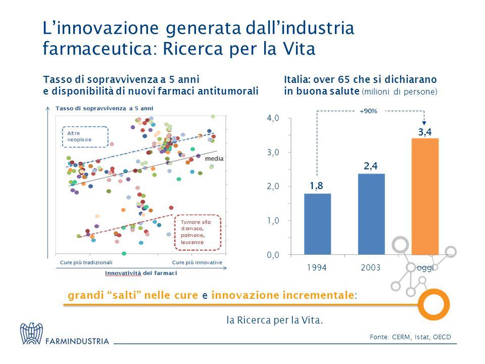 L'innovazione generata dall'industria farmaceutica: Ricerca per la Vita Fonte: CERM, Istat, OECD Tasso di sopravvivenza a 5 anni e disponibilità di nuovi farmaci antitumorali la Ricerca per la Vita.