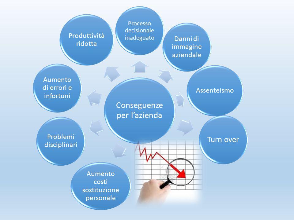 Conseguenze per l'azienda Processo decisionale inadeguato Danni di immagine aziendale Assenteismo Turn over Aumento costi sostituzione personale Probl