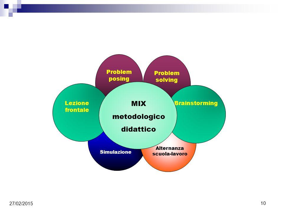 Problem posing Problem solving Simulazione Alternanza scuola-lavoro Brainstorming Lezione frontale MIX metodologico didattico 27/02/2015 10