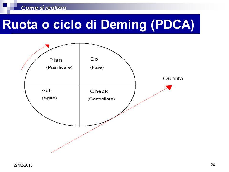 24 Ruota o ciclo di Deming (PDCA) Come si realizza 27/02/2015