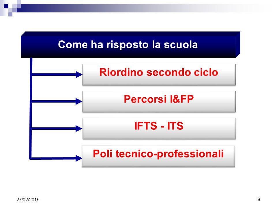 Come ha risposto la scuola Riordino secondo ciclo IFTS - ITS Percorsi I&FP Poli tecnico-professionali 27/02/2015 8