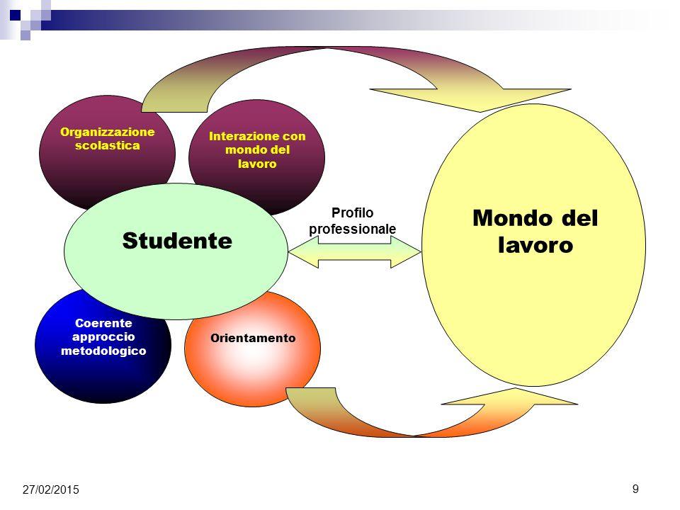 Mondo del lavoro Profilo professionale Organizzazione scolastica Interazione con mondo del lavoro Coerente approccio metodologico Orientamento Studente 27/02/2015 9