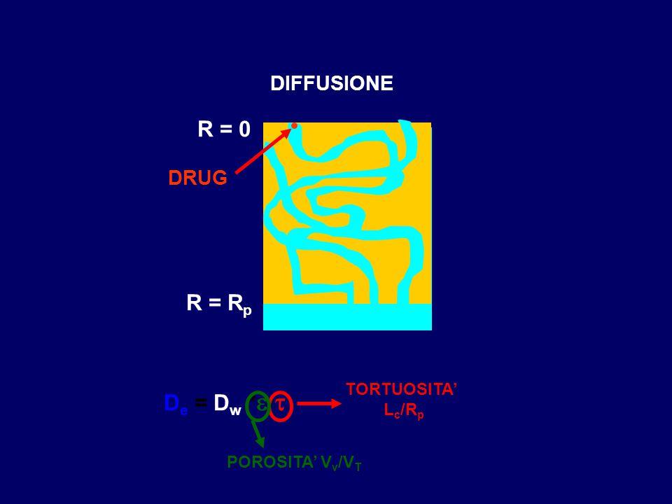 DIFFUSIONE R = 0 R = R p DRUG D e = D w *  /  TORTUOSITA' L c /R p POROSITA' V v /V T