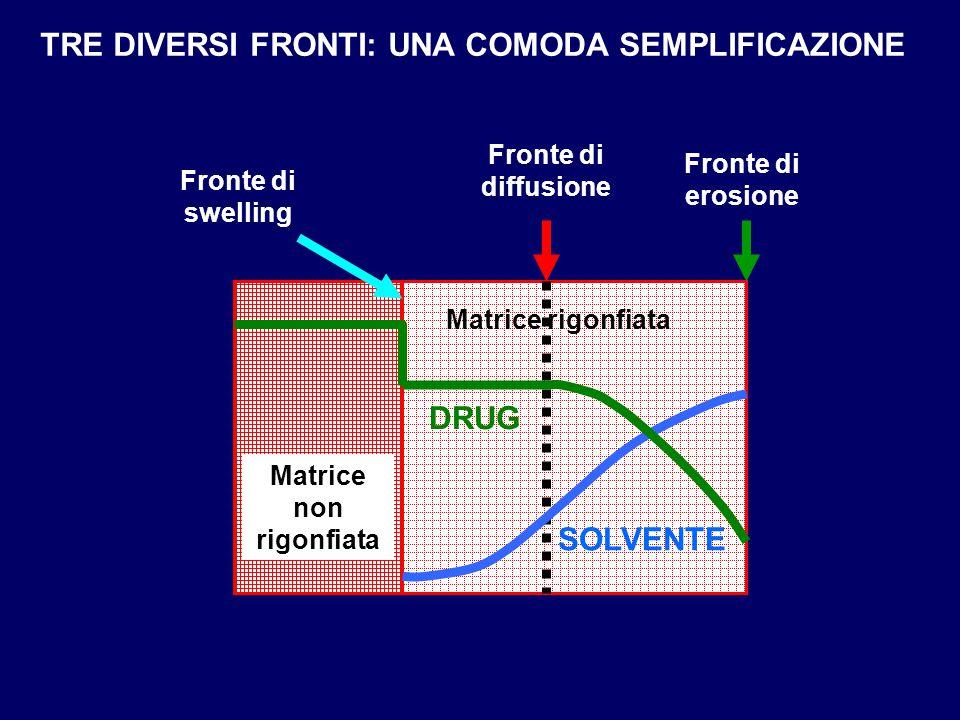 Matrice non rigonfiata Matrice rigonfiata Fronte di diffusione Fronte di swelling Fronte di erosione DRUG SOLVENTE TRE DIVERSI FRONTI: UNA COMODA SEMP