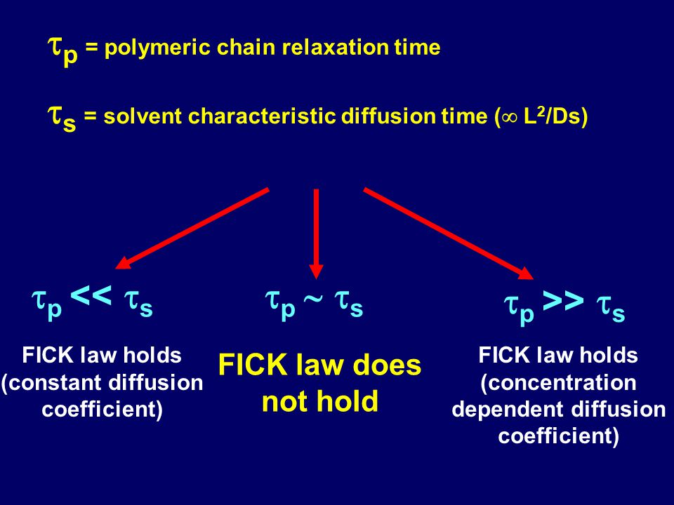  p = polymeric chain relaxation time  s = solvent characteristic diffusion time (  L 2 /Ds)  p <<  s FICK law holds (constant diffusion coefficie