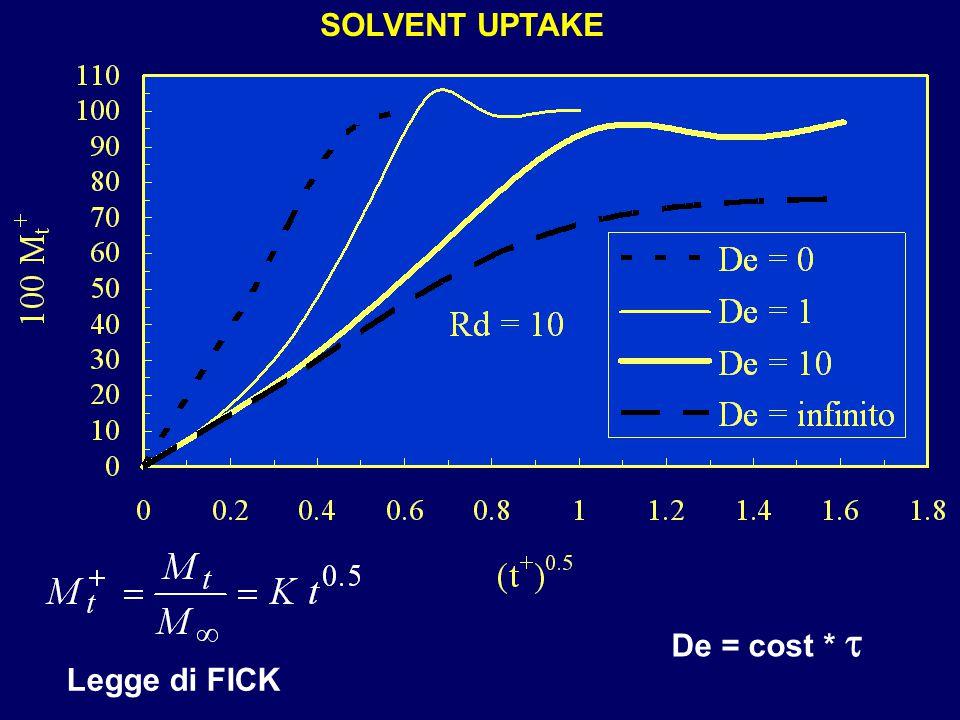 Legge di FICK De = cost *  SOLVENT UPTAKE