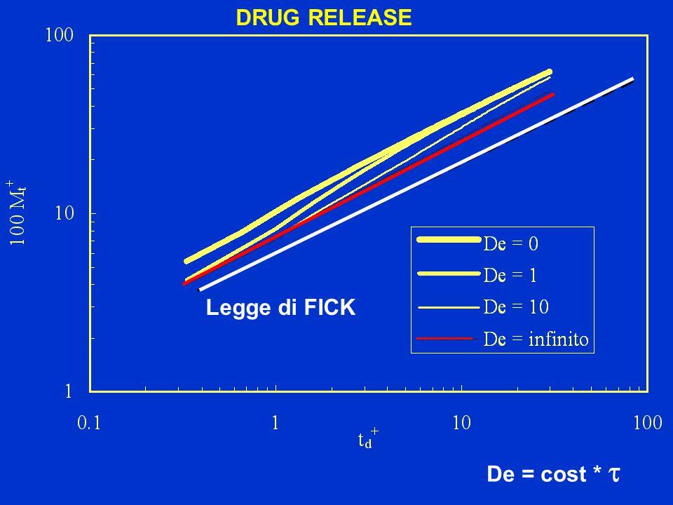 DRUG RELEASE De = cost *  Legge di FICK
