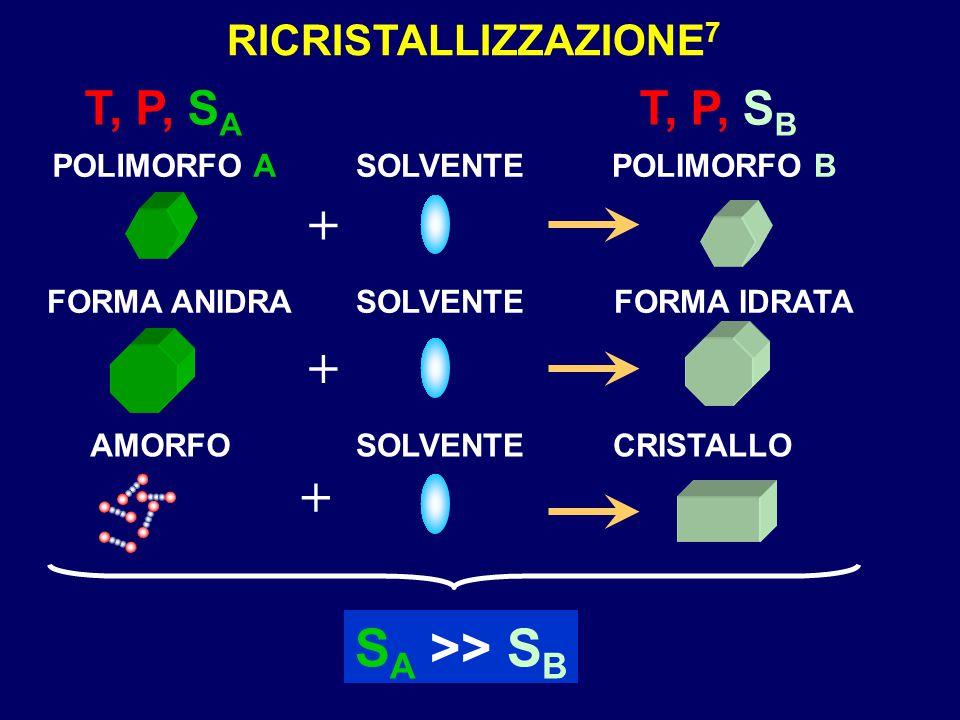 RICRISTALLIZZAZIONE 7 POLIMORFO A FORMA ANIDRA AMORFO T, P, S A + + + SOLVENTE POLIMORFO B T, P, S B FORMA IDRATA CRISTALLO S A >> S B