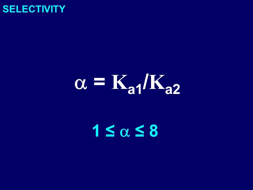 SELECTIVITY  = K a1 / K a2 1 ≤  ≤ 8