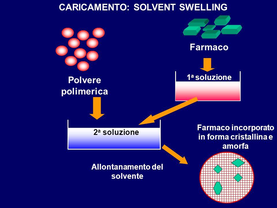 CARICAMENTO: SOLVENT SWELLING Farmaco Polvere polimerica 1 a soluzione 2 a soluzione Farmaco incorporato in forma cristallina e amorfa Allontanamento