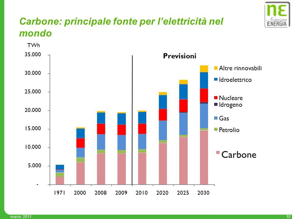 marzo 2011 10 Carbone: principale fonte per l'elettricità nel mondo - 5.000 10.000 15.000 20.000 25.000 30.000 35.000 19712000200820092010202020252030