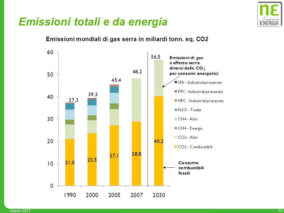 11 marzo 2011 Emissioni totali e da energia