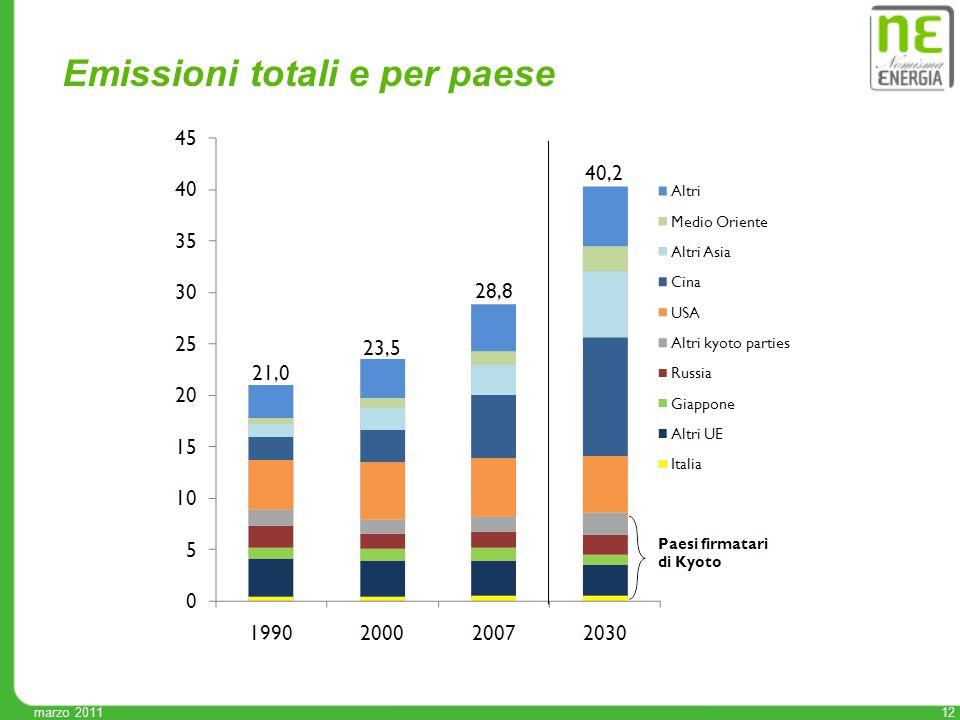 12 marzo 2011 Emissioni totali e per paese