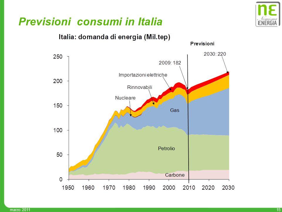 15 marzo 2011 Previsioni consumi in Italia