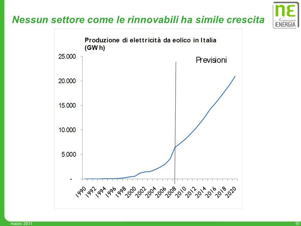 19 marzo 2011 Nessun settore come le rinnovabili ha simile crescita