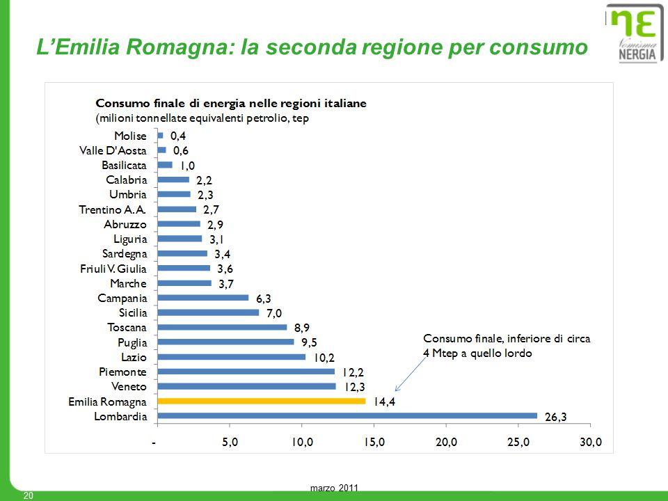 marzo 2011 20 L'Emilia Romagna: la seconda regione per consumo