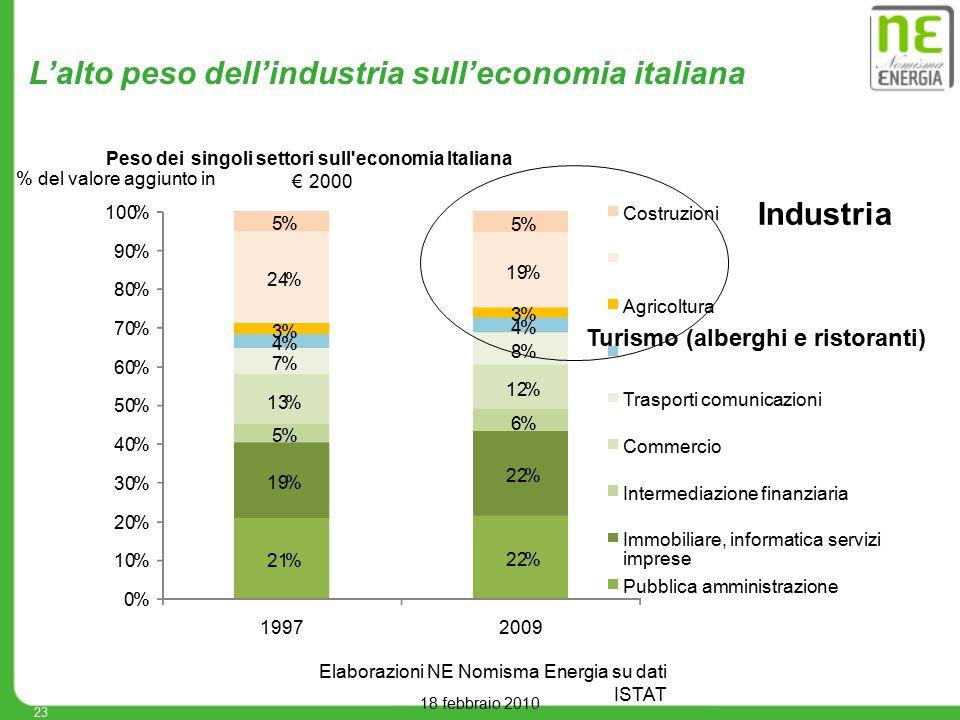 L'alto peso dell'industria sull'economia italiana 18 febbraio 2010 23 Elaborazioni NE Nomisma Energia su dati ISTAT 21% 22% 19% 22% 5% 6% 13% 12% 7% 8